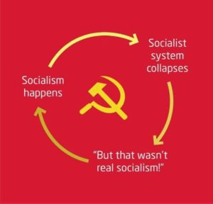 Socialist system collapses --> But that wasn't real socialism --> back to Socialism happens…
